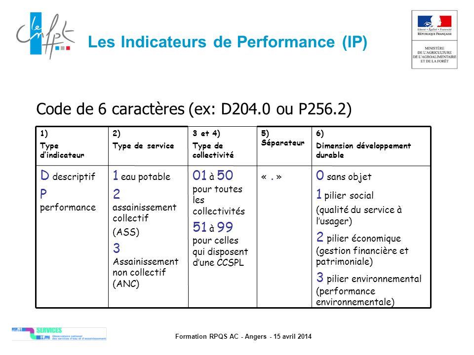 Formation RPQS AC - Angers - 15 avril 2014 Les Indicateurs de Performance (IP) Code de 6 caractères (ex: D204.0 ou P256.2) 0 sans objet 1 pilier soc