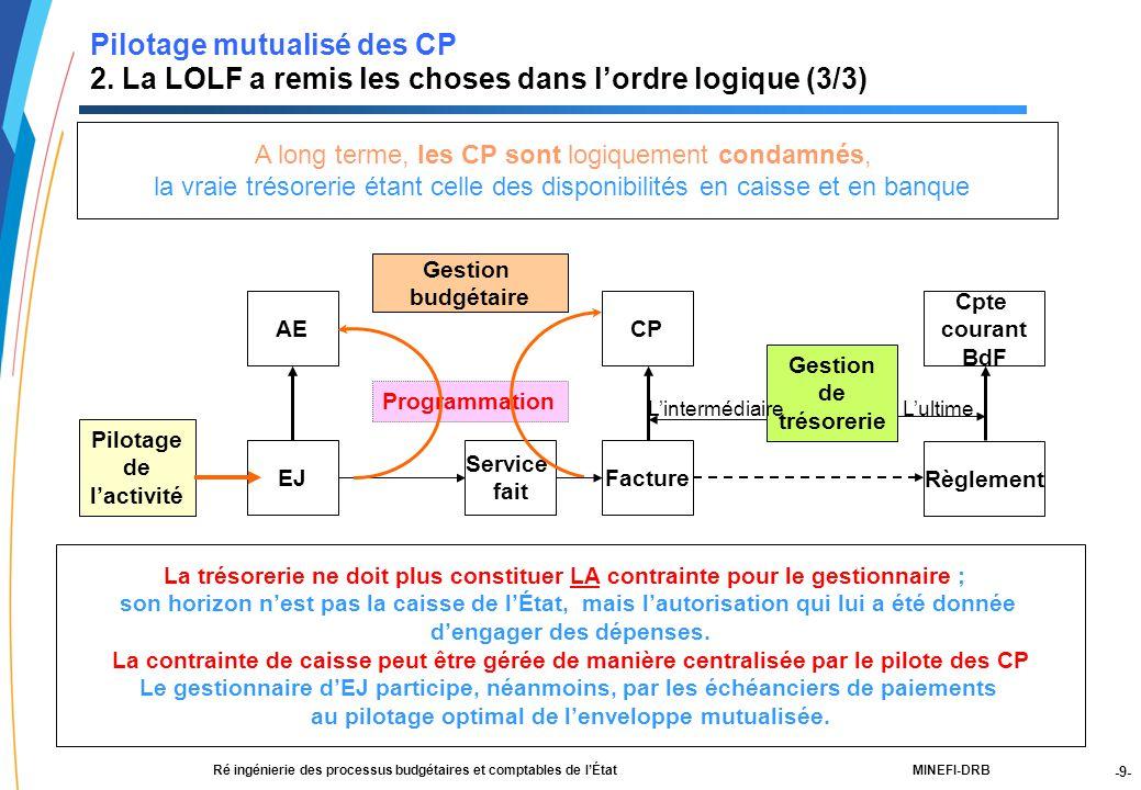 -9- 21188-00-PEBC réunion CF RT JLG-2Dec03-NM-Par.ppt MINEFI-DRBRé ingénierie des processus budgétaires et comptables de l'État Pilotage mutualisé des CP 2.