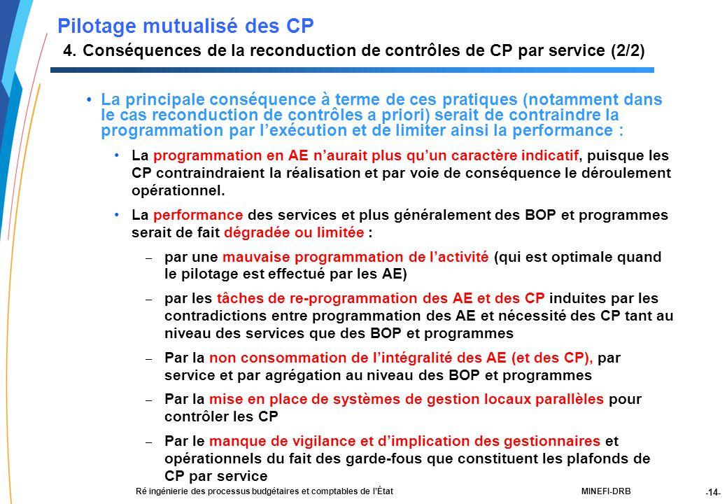 -14- 21188-00-PEBC réunion CF RT JLG-2Dec03-NM-Par.ppt MINEFI-DRBRé ingénierie des processus budgétaires et comptables de l'État La principale conséquence à terme de ces pratiques (notamment dans le cas reconduction de contrôles a priori) serait de contraindre la programmation par l'exécution et de limiter ainsi la performance : La programmation en AE n'aurait plus qu'un caractère indicatif, puisque les CP contraindraient la réalisation et par voie de conséquence le déroulement opérationnel.