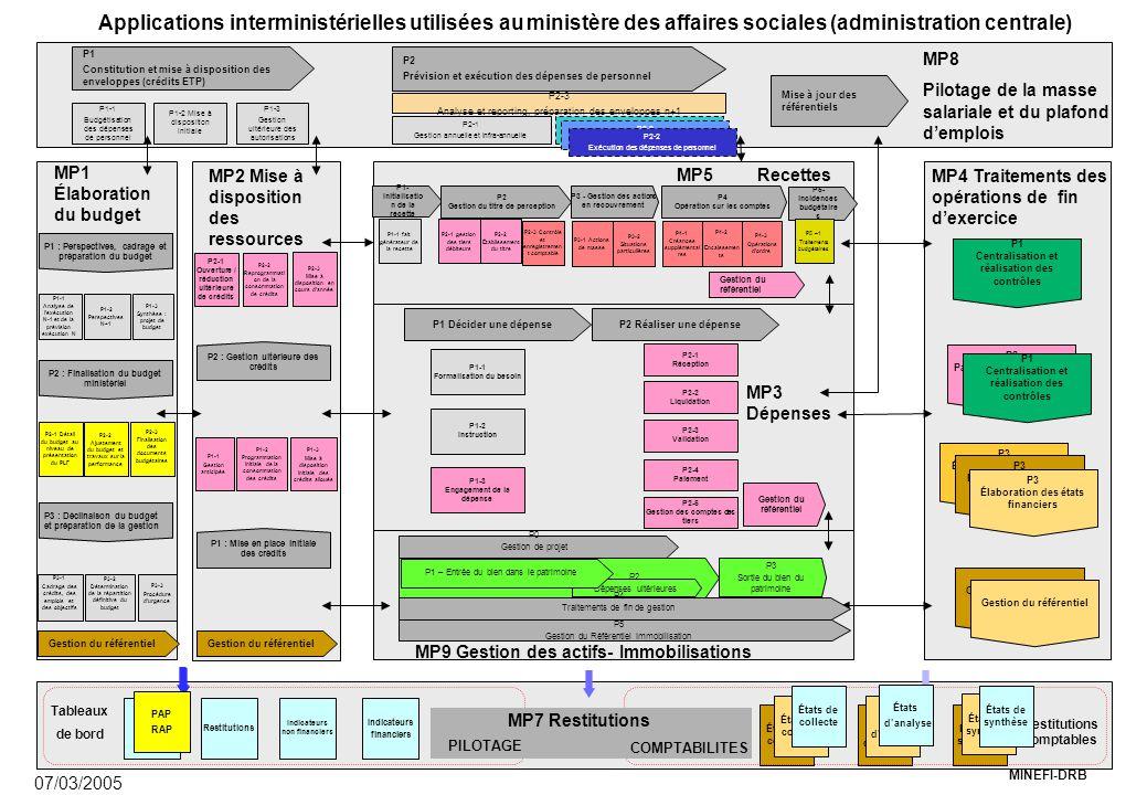 MINEFI-DRB MP9 Gestion des actifs- Immobilisations MP3 Dépenses P1 Décider une dépenseP2 Réaliser une dépense P1-1 Formalisation du besoin P1-2 Instruction P1-3 Engagement de la dépense P2-1 Réception P2-2 Liquidation P2-3 Validation P2-4 Paiement P2-5 Gestion des comptes des tiers P3 - Gestion des actions en recouvrement P1- Initialisatio n de la recette P2 Gestion du titre de perception P4 Opération sur les comptes MP4 Traitements des opérations de fin d'exercice MP8 Pilotage de la masse salariale et du plafond d'emplois MP2 Mise à disposition des ressources MP1 Élaboration du budget P1 : Perspectives, cadrage et préparation du budget P1-1 Analyse de l'exécution N-1 et de la prévision exécution N P1-2 Perspectives N+1 P1-3 Synthèse : projet de budget P2-1 Détail du budget au niveau de présentation du PLF P2-2 Ajustement du budget et travaux sur la performance P2-3 Finalisation des documents budgétaires P3-3 Procédure d'urgence P3-2 Détermination de la répartition définitive du budget P1-1 Gestion anticipée P1-2 Programmation initiale de la consommation des crédits P2-1 Ouverture / réduction ultérieure de crédits P2-2 Reprogrammati on de la consommation de crédits P2-3 Mise à disposition en cours d'année P2 Passation des écritures de fin d'exercice P1 Constitution et mise à disposition des enveloppes (crédits ETP) P2 Prévision et exécution des dépenses de personnel Mise à jour des référentiels P1-1 Budgétisation des dépenses de personnel P1-2 Mise à disposition initiale P1-3 Gestion ultérieure des autorisations P2-3 Analyse et reporting, préparation des enveloppes n+1 P2-1 Gestion annuelle et infra-annuelle États de collecte États de synthèse États d'analyse Indicateurs financiers Restitutions Indicateurs non financiers PAP RAP Tableaux de bord Restitutions comptables COMPTABILITES PILOTAGE MP7 Restitutions P3-1 Cadrage des crédits, des emplois et des objectifs MP5 Recettes Gestion du référentiel P2-1 gestion des tiers débiteurs P1-1 fait générateur de la recette P