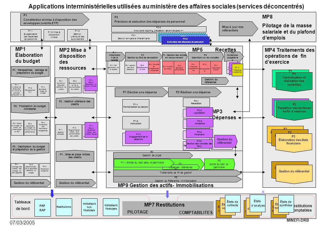 MINEFI-DRB P3 Élaboration des états financiers MP9 Gestion des actifs- Immobilisations MP3 Dépenses P1 Décider une dépenseP2 Réaliser une dépense P1-1 Formalisation du besoin P1-2 Instruction P1-3 Engagement de la dépense P2-1 Réception P2-2 Liquidation P2-3 Validation P2-4 Paiement P2-5 Gestion des comptes des tiers P3 - Gestion des actions en recouvrement P1- Initialisatio n de la recette P2 Gestion du titre de perception P4 Opération sur les comptes MP4 Traitements des opérations de fin d'exercice MP8 Pilotage de la masse salariale et du plafond d'emplois MP2 Mise à disposition des ressources MP1 Élaboration du budget P1 : Perspectives, cadrage et préparation du budget P1-1 Analyse de l'exécution N-1 et de la prévision exécution N P1-2 Perspectives N+1 P1-3 Synthèse : projet de budget P3-3 Procédure d'urgence P3-2 Détermination de la répartition définitive du budget P1-1 Gestion anticipée P1-2 Programmation initiale de la consommation des crédits P2-1 Ouverture / réduction ultérieure de crédits P2-2 Reprogrammati on de la consommation de crédits P2-3 Mise à disposition en cours d'année P1 Centralisation et réalisation des contrôles P2 Passation des écritures de fin d'exercice P1 Constitution et mise à disposition des enveloppes (crédits ETP) P2 Prévision et exécution des dépenses de personnel Mise à jour des référentiels P1-1 Budgétisation des dépenses de personnel P1-2 Mise à disposition initiale P1-3 Gestion ultérieure des autorisations P2-3 Analyse et reporting, préparation des enveloppes n+1 P2-1 Gestion annuelle et infra-annuelle Indicateurs financiers Restitutions Indicateurs non financiers Tableaux de bord Restitutions comptables COMPTABILITES PILOTAGE MP7 Restitutions P3-1 Cadrage des crédits, des emplois et des objectifs MP5 Recettes Gestion du référentiel P3 Élaboration des états financiers Gestion du référentiel P2-1 gestion des tiers débiteurs P1-1 fait générateur de la recette P2-2 Établissement du titre P3 : Déclinaison du budgetet préparation de la