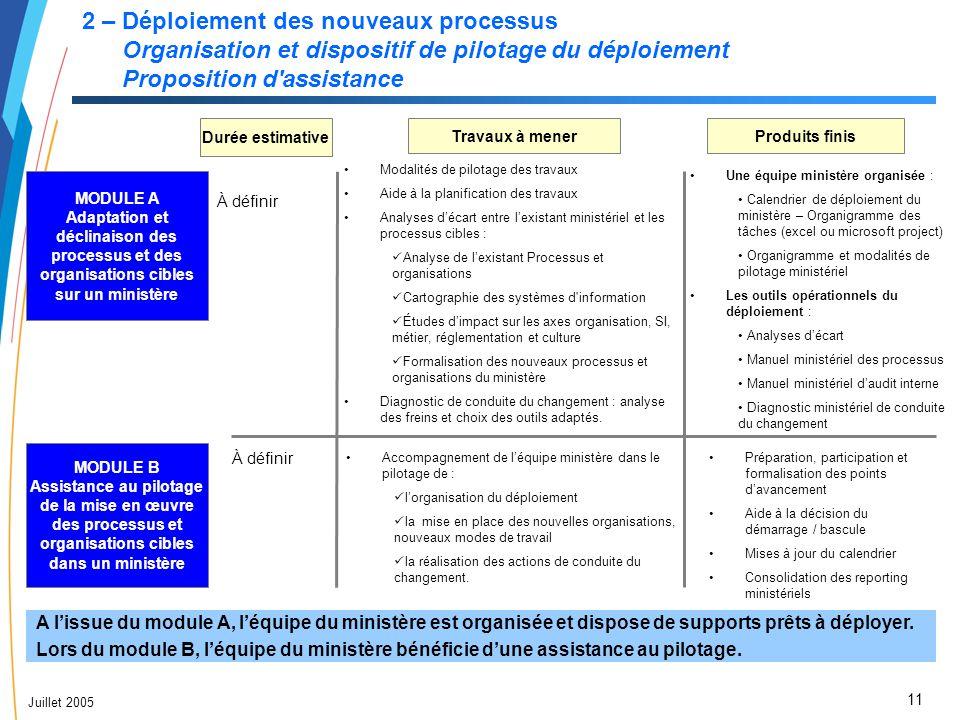 11 Juillet 2005 2 – Déploiement des nouveaux processus Organisation et dispositif de pilotage du déploiement Proposition d'assistance MODULE A Adaptat