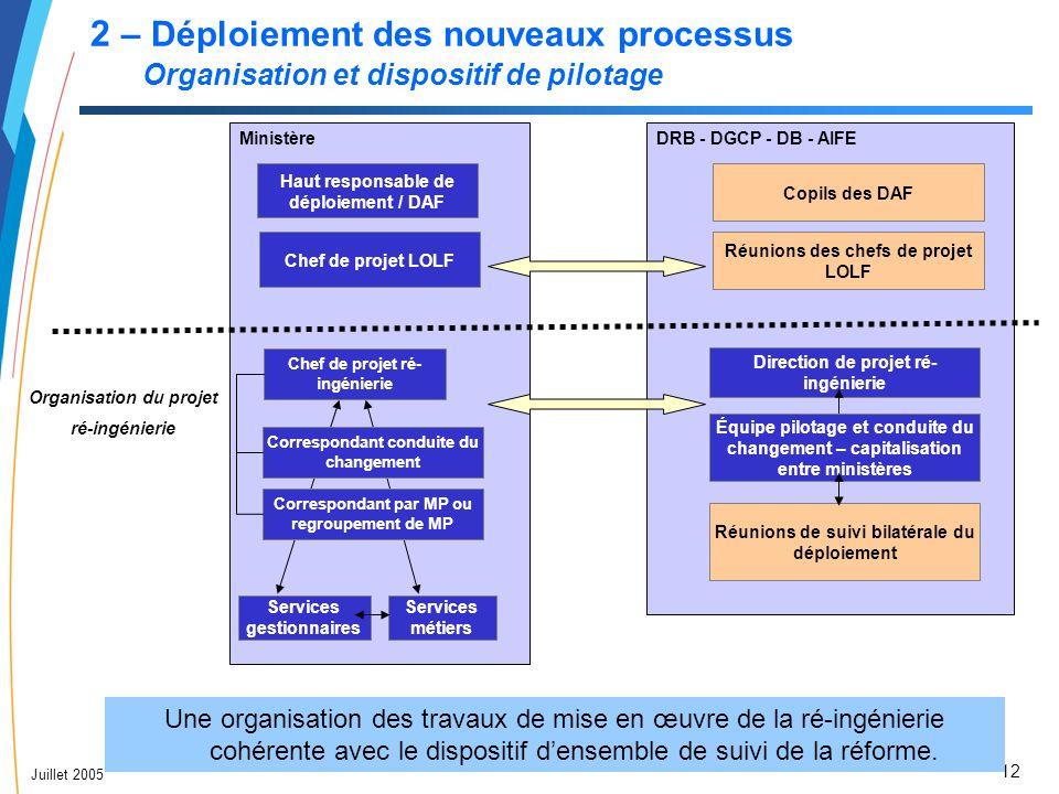 12 Juillet 2005 2 – Déploiement des nouveaux processus Organisation et dispositif de pilotage DRB - DGCP - DB - AIFE Copils des DAF Réunions de suivi