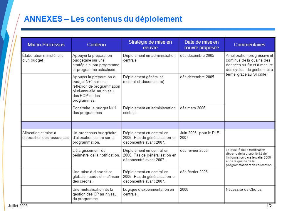 15 Juillet 2005 ANNEXES – Les contenus du déploiement Macro-ProcessusContenu Stratégie de mise en oeuvre Date de mise en œuvre proposée Commentaires É