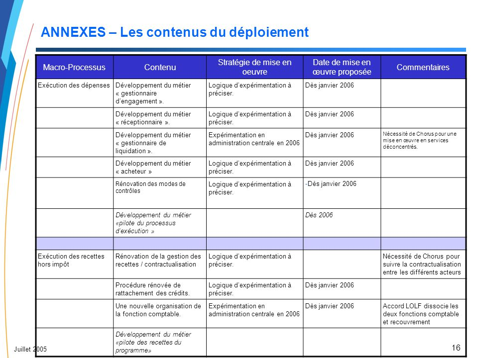 16 Juillet 2005 ANNEXES – Les contenus du déploiement Macro-ProcessusContenu Stratégie de mise en oeuvre Date de mise en œuvre proposée Commentaires E