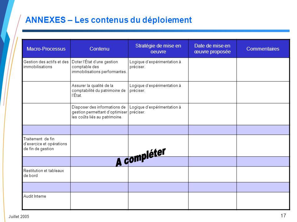 17 Juillet 2005 ANNEXES – Les contenus du déploiement Macro-ProcessusContenu Stratégie de mise en oeuvre Date de mise en œuvre proposée Commentaires G