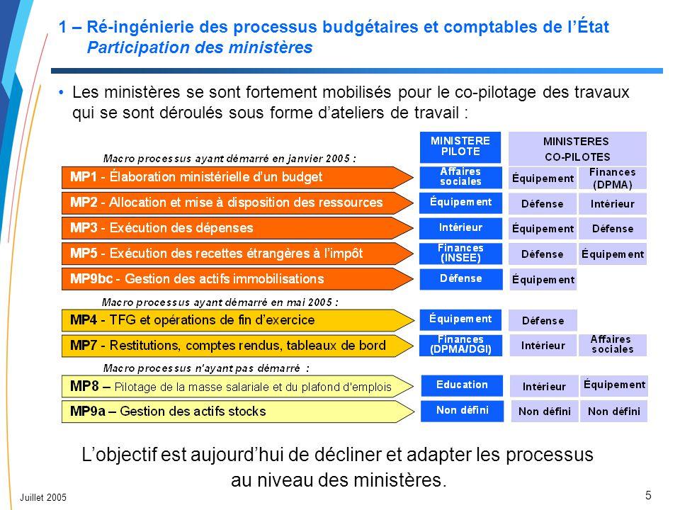 6 Juillet 2005 1 – Ré-ingénierie des processus budgétaires et comptables de l'État Calendrier et avancement des travaux La fin de l'élaboration des processus cible détaillés est prévue pour fin septembre 2005 (à l'exception des macro processus 4 et 7).