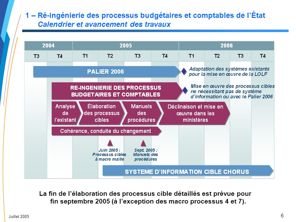 6 Juillet 2005 1 – Ré-ingénierie des processus budgétaires et comptables de l'État Calendrier et avancement des travaux La fin de l'élaboration des pr