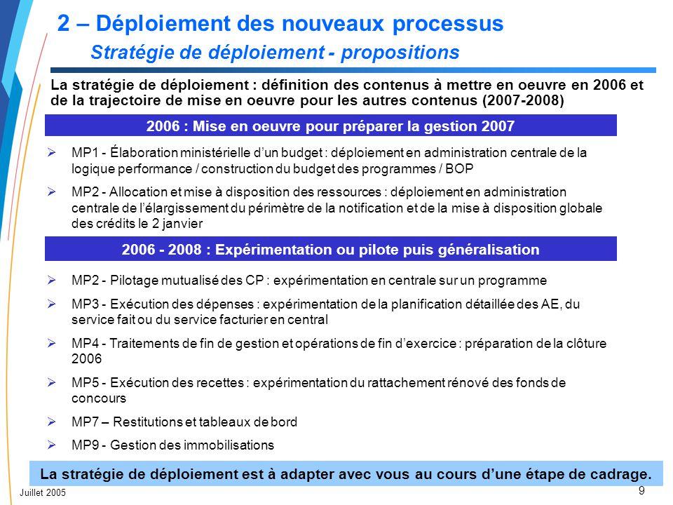 9 Juillet 2005 2 – Déploiement des nouveaux processus Stratégie de déploiement - propositions La stratégie de déploiement : définition des contenus à