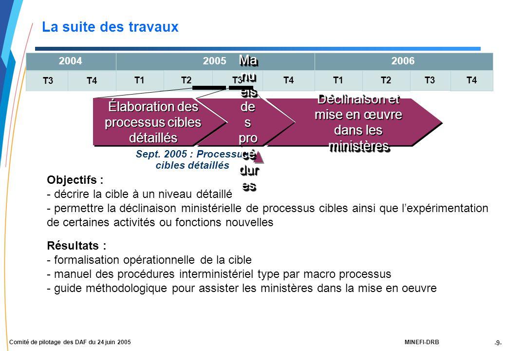-9- MINEFI-DRBComité de pilotage des DAF du 24 juin 2005 T4 T3 T2T3T4T2 T1 2004 T3T4 2005 T1 2006 Objectifs : - décrire la cible à un niveau détaillé - permettre la déclinaison ministérielle de processus cibles ainsi que l'expérimentation de certaines activités ou fonctions nouvelles Résultats : - formalisation opérationnelle de la cible - manuel des procédures interministériel type par macro processus - guide méthodologique pour assister les ministères dans la mise en oeuvre Élaboration des processus cibles détaillés La suite des travaux Sept.