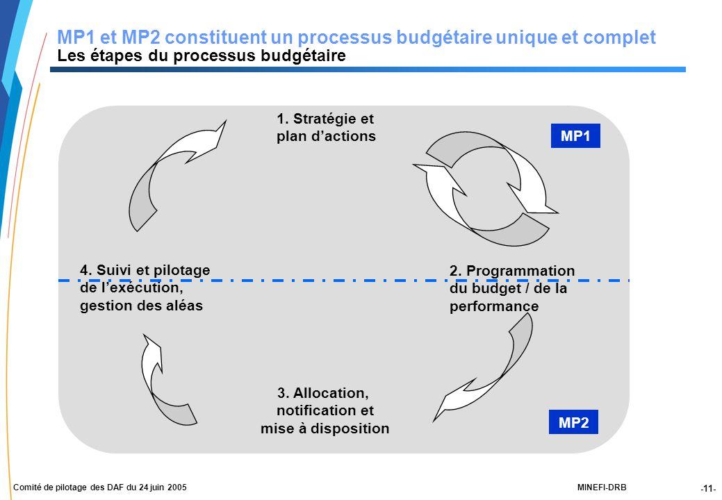 -11- MINEFI-DRBComité de pilotage des DAF du 24 juin 2005 MP1 et MP2 constituent un processus budgétaire unique et complet Les étapes du processus budgétaire 1.