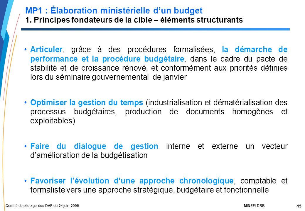 -15- MINEFI-DRBComité de pilotage des DAF du 24 juin 2005 Articuler, grâce à des procédures formalisées, la démarche de performance et la procédure budgétaire, dans le cadre du pacte de stabilité et de croissance rénové, et conformément aux priorités définies lors du séminaire gouvernemental de janvier Optimiser la gestion du temps (industrialisation et dématérialisation des processus budgétaires, production de documents homogènes et exploitables) Faire du dialogue de gestion interne et externe un vecteur d'amélioration de la budgétisation Favoriser l'évolution d'une approche chronologique, comptable et formaliste vers une approche stratégique, budgétaire et fonctionnelle MP1 : Élaboration ministérielle d'un budget 1.