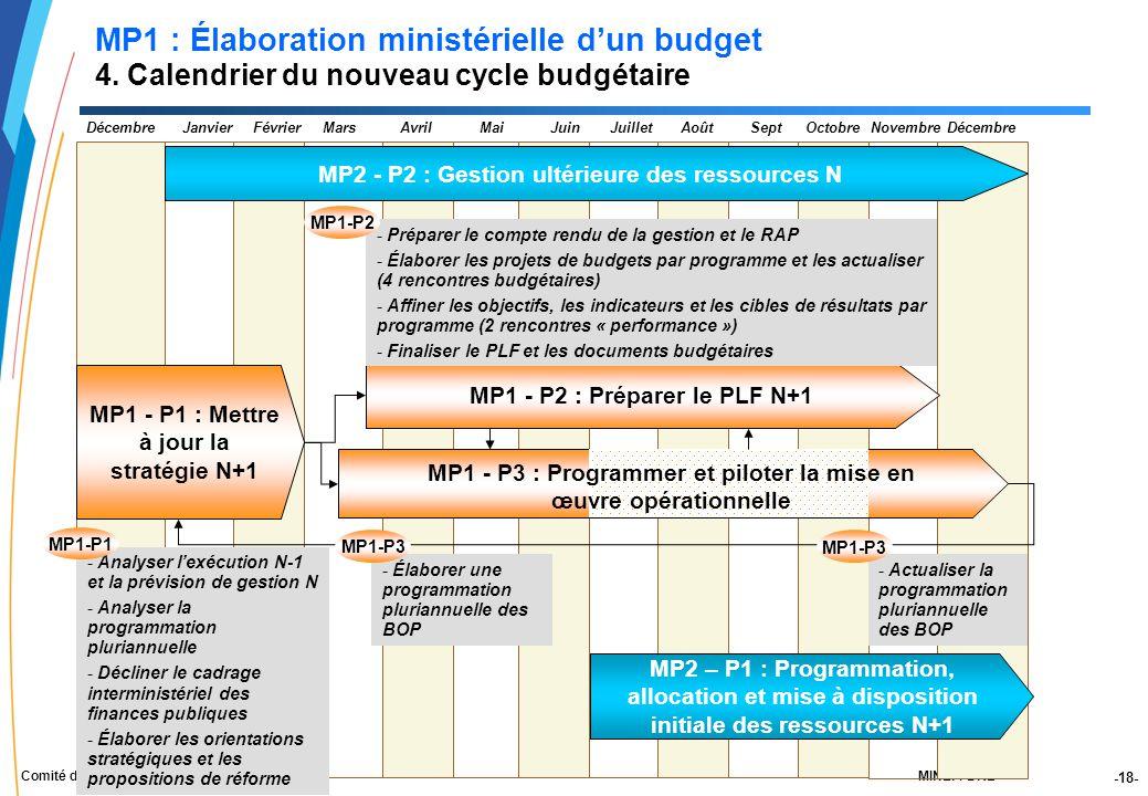 -18- MINEFI-DRBComité de pilotage des DAF du 24 juin 2005 JanvierFévrierMarsAvrilMaiJuinJuilletAoûtDécembreSeptOctobreNovembreDécembre MP1 - P1 : Mettre à jour la stratégie N+1 MP1 - P2 : Préparer le PLF N+1 MP1 - P3 : Programmer et piloter la mise en œuvre opérationnelle - Analyser l'exécution N-1 et la prévision de gestion N - Analyser la programmation pluriannuelle - Décliner le cadrage interministériel des finances publiques - Élaborer les orientations stratégiques et les propositions de réforme - Préparer le compte rendu de la gestion et le RAP - Élaborer les projets de budgets par programme et les actualiser (4 rencontres budgétaires) - Affiner les objectifs, les indicateurs et les cibles de résultats par programme (2 rencontres « performance ») - Finaliser le PLF et les documents budgétaires - Élaborer une programmation pluriannuelle des BOP - Actualiser la programmation pluriannuelle des BOP MP1-P3 MP2 – P1 : Programmation, allocation et mise à disposition initiale des ressources N+1 MP1-P1 MP1-P2 MP2 - P2 : Gestion ultérieure des ressources N MP1-P3 MP1 : Élaboration ministérielle d'un budget 4.