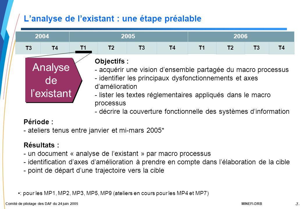 -7- MINEFI-DRBComité de pilotage des DAF du 24 juin 2005 L'analyse de l'existant : une étape préalable T4 T3 T2T3T4T2 T1 2004 T3T4 2005 T1 2006 Objectifs : - acquérir une vision d'ensemble partagée du macro processus - identifier les principaux dysfonctionnements et axes d'amélioration - lister les textes réglementaires appliqués dans le macro processus - décrire la couverture fonctionnelle des systèmes d'information Période : - ateliers tenus entre janvier et mi-mars 2005* Résultats : - un document « analyse de l'existant » par macro processus - identification d'axes d'amélioration à prendre en compte dans l'élaboration de la cible - point de départ d'une trajectoire vers la cible Analyse de l'existant : pour les MP1, MP2, MP3, MP5, MP9 (ateliers en cours pour les MP4 et MP7)