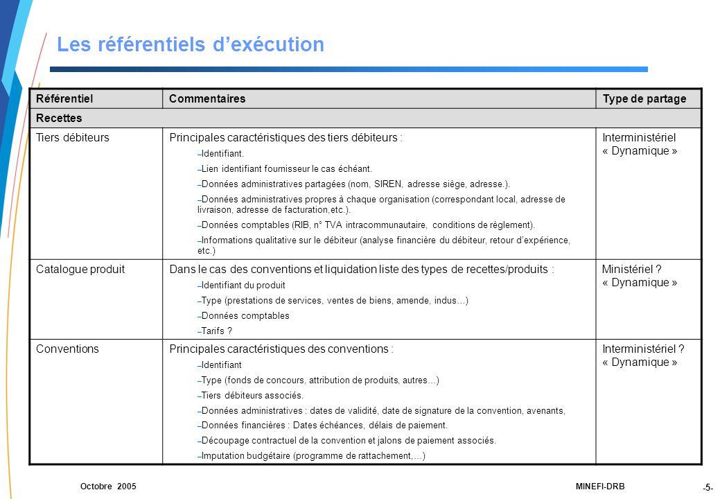 -5- 21188-00-PEBC réunion CF RT JLG-2Dec03-NM-Par.ppt MINEFI-DRBOctobre 2005 Les référentiels d'exécution RéférentielCommentairesType de partage Recettes Tiers débiteursPrincipales caractéristiques des tiers débiteurs : – Identifiant.