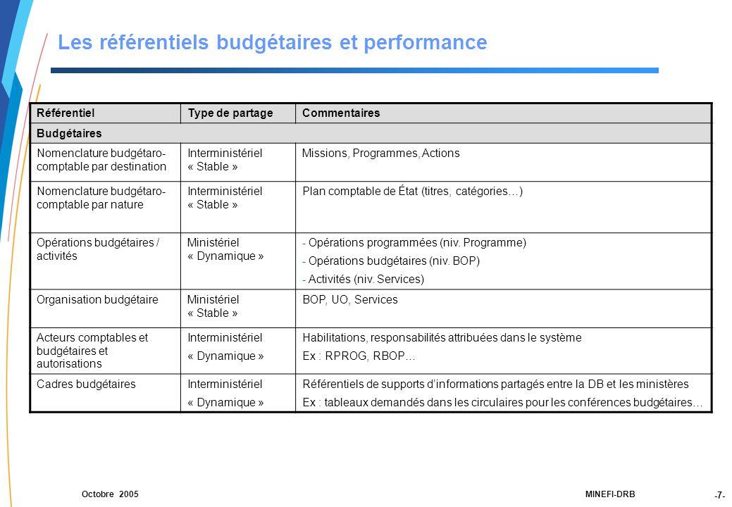 -7- 21188-00-PEBC réunion CF RT JLG-2Dec03-NM-Par.ppt MINEFI-DRBOctobre 2005 Les référentiels budgétaires et performance RéférentielType de partageCommentaires Budgétaires Nomenclature budgétaro- comptable par destination Interministériel « Stable » Missions, Programmes, Actions Nomenclature budgétaro- comptable par nature Interministériel « Stable » Plan comptable de État (titres, catégories…) Opérations budgétaires / activités Ministériel « Dynamique » - Opérations programmées (niv.