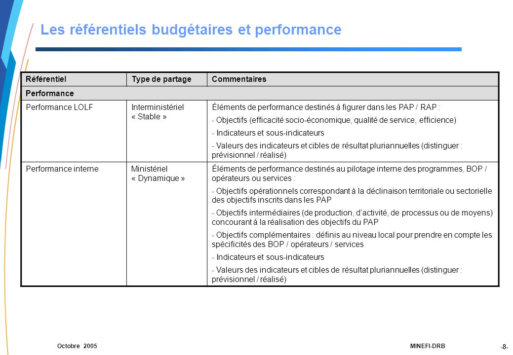 -8- 21188-00-PEBC réunion CF RT JLG-2Dec03-NM-Par.ppt MINEFI-DRBOctobre 2005 Les référentiels budgétaires et performance RéférentielType de partageCommentaires Performance Performance LOLFInterministériel « Stable » Éléments de performance destinés à figurer dans les PAP / RAP : - Objectifs (efficacité socio-économique, qualité de service, efficience) - Indicateurs et sous-indicateurs - Valeurs des indicateurs et cibles de résultat pluriannuelles (distinguer : prévisionnel / réalisé) Performance interneMinistériel « Dynamique » Éléments de performance destinés au pilotage interne des programmes, BOP / opérateurs ou services : - Objectifs opérationnels correspondant à la déclinaison territoriale ou sectorielle des objectifs inscrits dans les PAP - Objectifs intermédiaires (de production, d'activité, de processus ou de moyens) concourant à la réalisation des objectifs du PAP - Objectifs complémentaires : définis au niveau local pour prendre en compte les spécificités des BOP / opérateurs / services - Indicateurs et sous-indicateurs - Valeurs des indicateurs et cibles de résultat pluriannuelles (distinguer : prévisionnel / réalisé)