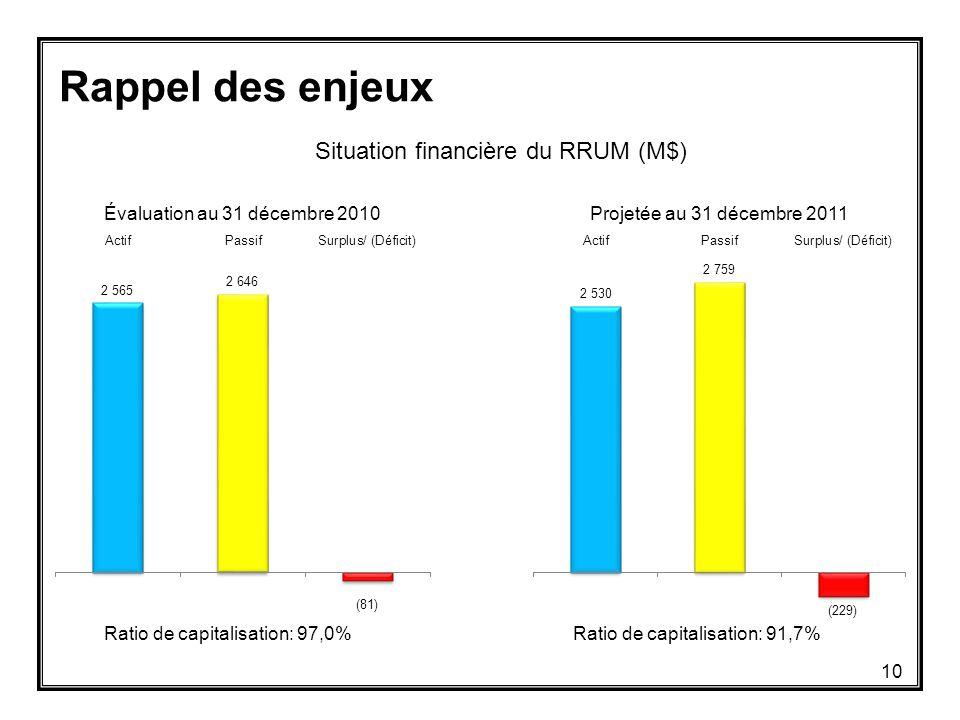 Rappel des enjeux Situation financière du RRUM (M$) Ratio de capitalisation: 97,0%Ratio de capitalisation: 91,7% 10