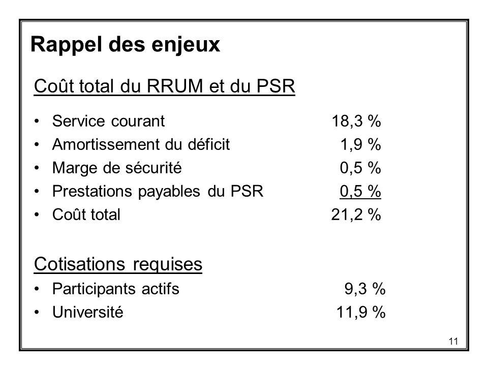 Rappel des enjeux Coût total du RRUM et du PSR Service courant 18,3 % Amortissement du déficit 1,9 % Marge de sécurité 0,5 % Prestations payables du PSR 0,5 % Coût total 21,2 % Cotisations requises Participants actifs 9,3 % Université 11,9 % 11