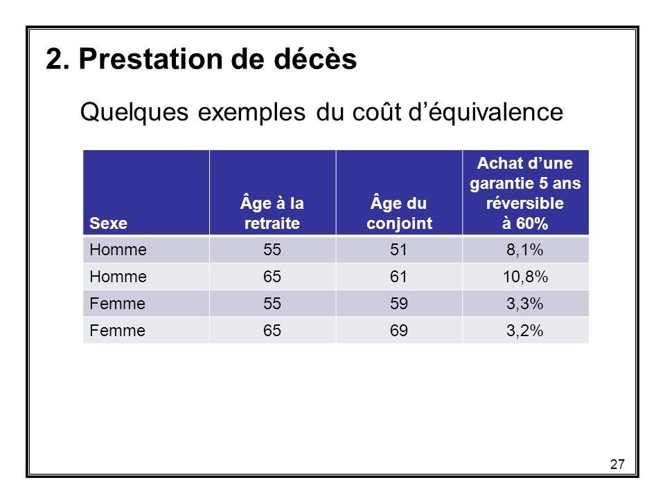 Quelques exemples du coût d'équivalence Sexe Âge à la retraite Âge du conjoint Achat d'une garantie 5 ans réversible à 60% Homme55518,1% Homme656110,8% Femme55593,3% Femme65693,2% 2.