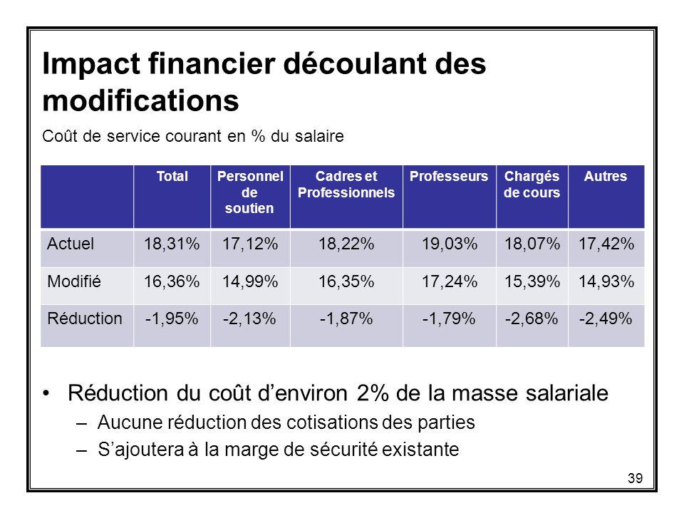 Coût de service courant en % du salaire o TotalPersonnel de soutien Cadres et Professionnels ProfesseursChargés de cours Autres Actuel18,31%17,12%18,22%19,03%18,07%17,42% Modifié16,36%14,99%16,35%17,24%15,39%14,93% Réduction-1,95%-2,13%-1,87%-1,79%-2,68%-2,49% Impact financier découlant des modifications Réduction du coût d'environ 2% de la masse salariale –Aucune réduction des cotisations des parties –S'ajoutera à la marge de sécurité existante 39