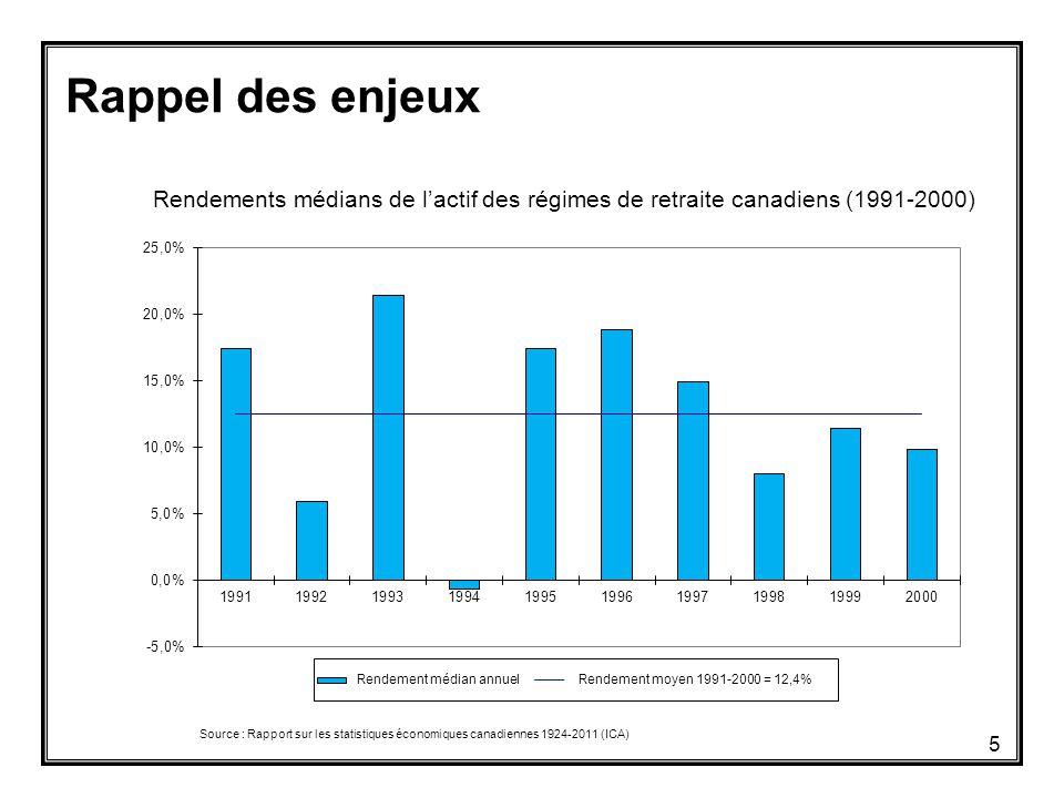 Rappel des enjeux Rendements médians de l'actif des régimes de retraite canadiens (1991-2000) Source : Rapport sur les statistiques économiques canadiennes 1924-2011 (ICA) 5