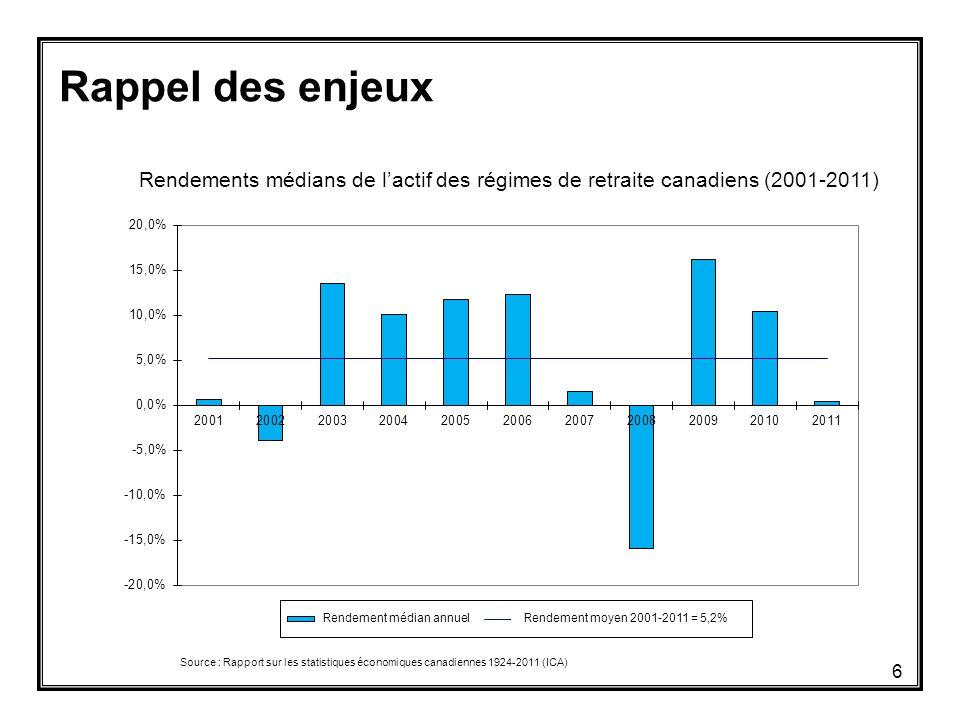 Rappel des enjeux Rendements médians de l'actif des régimes de retraite canadiens (2001-2011) Source : Rapport sur les statistiques économiques canadiennes 1924-2011 (ICA) 6