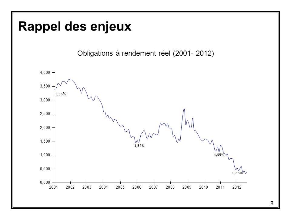 Rappel des enjeux Obligations à rendement réel (2001- 2012) Source : Statistique Canada 8 3,36 % 1,54% 1,35% 0,53%