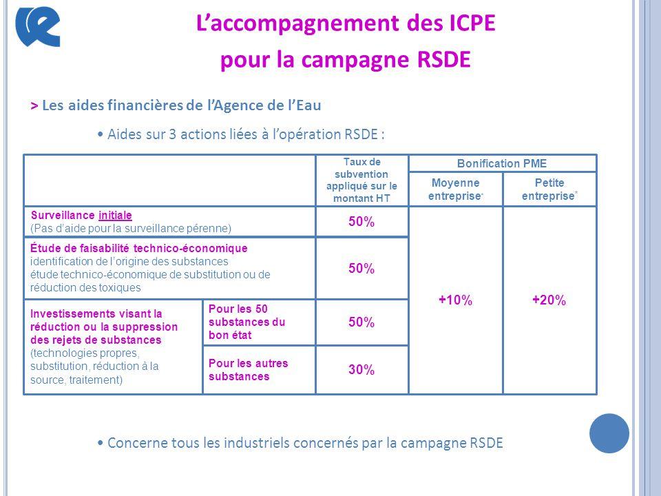 L'accompagnement des ICPE pour la campagne RSDE > Les aides financières de l'Agence de l'Eau Aides sur 3 actions liées à l'opération RSDE : Concerne t