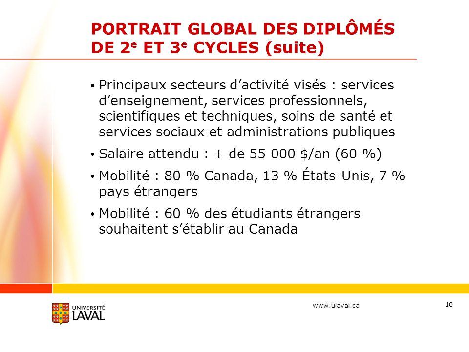 www.ulaval.ca 10 PORTRAIT GLOBAL DES DIPLÔMÉS DE 2 e ET 3 e CYCLES (suite) Principaux secteurs d'activité visés : services d'enseignement, services pr