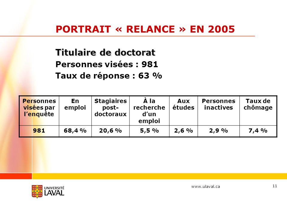 www.ulaval.ca 11 PORTRAIT « RELANCE » EN 2005 Titulaire de doctorat Personnes visées : 981 Taux de réponse : 63 % Personnes visées par l'enquête En em