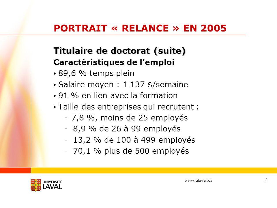 www.ulaval.ca 12 PORTRAIT « RELANCE » EN 2005 Titulaire de doctorat (suite) Caractéristiques de l'emploi 89,6 % temps plein Salaire moyen : 1 137 $/se