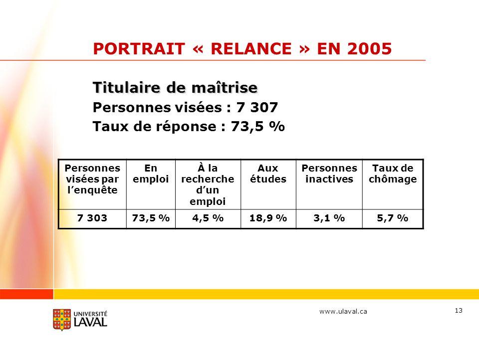 www.ulaval.ca 13 PORTRAIT « RELANCE » EN 2005 Titulaire de maîtrise Personnes visées : 7 307 Taux de réponse : 73,5 % Personnes visées par l'enquête E