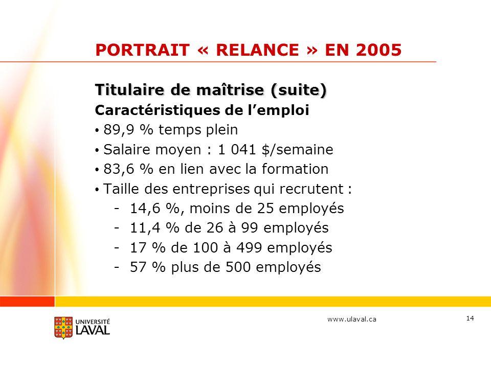 www.ulaval.ca 14 PORTRAIT « RELANCE » EN 2005 Titulaire de maîtrise (suite) Caractéristiques de l'emploi 89,9 % temps plein Salaire moyen : 1 041 $/se