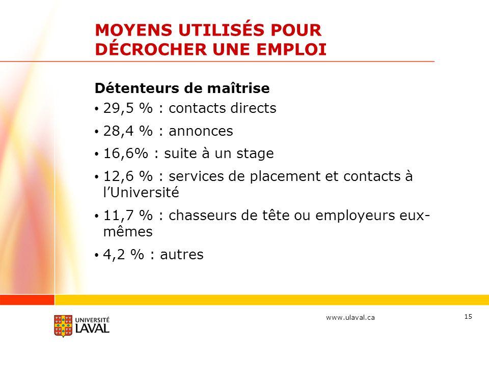 www.ulaval.ca 15 MOYENS UTILISÉS POUR DÉCROCHER UNE EMPLOI Détenteurs de maîtrise 29,5 % : contacts directs 28,4 % : annonces 16,6% : suite à un stage
