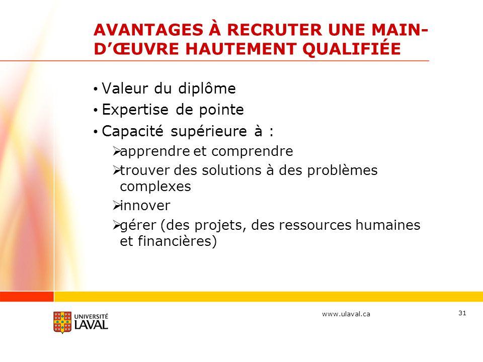 www.ulaval.ca 31 AVANTAGES À RECRUTER UNE MAIN- D'ŒUVRE HAUTEMENT QUALIFIÉE Valeur du diplôme Expertise de pointe Capacité supérieure à :  apprendre