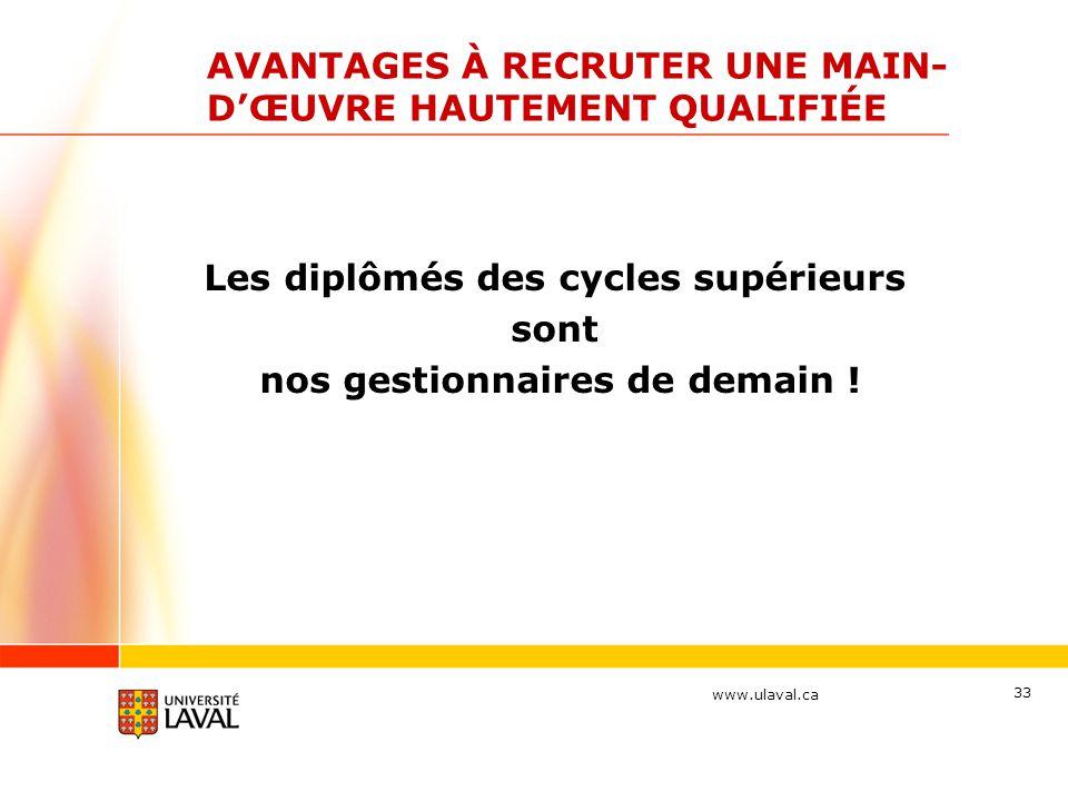 www.ulaval.ca 33 AVANTAGES À RECRUTER UNE MAIN- D'ŒUVRE HAUTEMENT QUALIFIÉE Les diplômés des cycles supérieurs sont nos gestionnaires de demain !