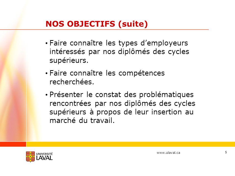 www.ulaval.ca 5 NOS OBJECTIFS (suite) Faire connaître les types d'employeurs intéressés par nos diplômés des cycles supérieurs. Faire connaître les co