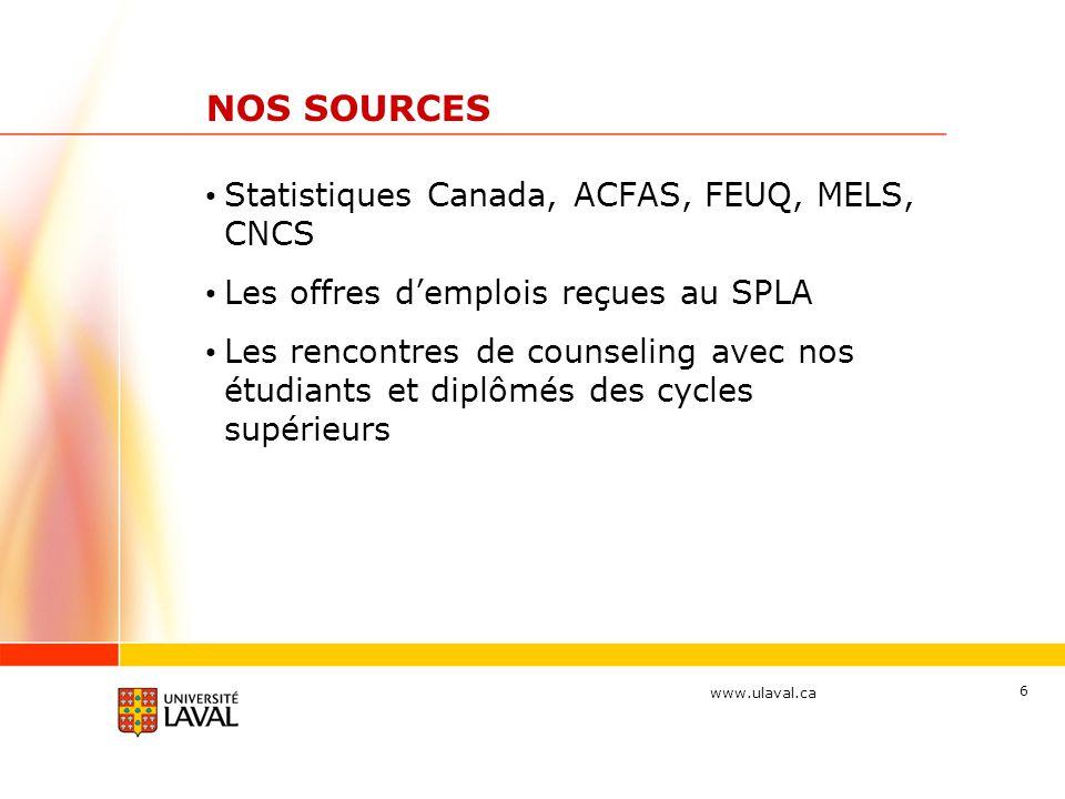 www.ulaval.ca 6 NOS SOURCES Statistiques Canada, ACFAS, FEUQ, MELS, CNCS Les offres d'emplois reçues au SPLA Les rencontres de counseling avec nos étu