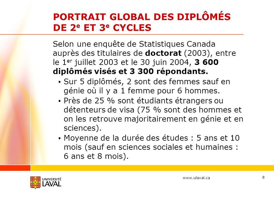 www.ulaval.ca 8 PORTRAIT GLOBAL DES DIPLÔMÉS DE 2 e ET 3 e CYCLES Selon une enquête de Statistiques Canada auprès des titulaires de doctorat (2003), e
