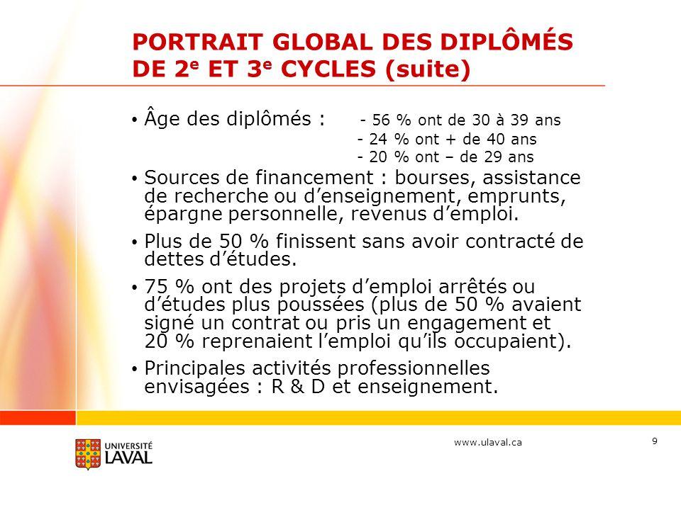 www.ulaval.ca 10 PORTRAIT GLOBAL DES DIPLÔMÉS DE 2 e ET 3 e CYCLES (suite) Principaux secteurs d'activité visés : services d'enseignement, services professionnels, scientifiques et techniques, soins de santé et services sociaux et administrations publiques Salaire attendu : + de 55 000 $/an (60 %) Mobilité : 80 % Canada, 13 % États-Unis, 7 % pays étrangers Mobilité : 60 % des étudiants étrangers souhaitent s'établir au Canada