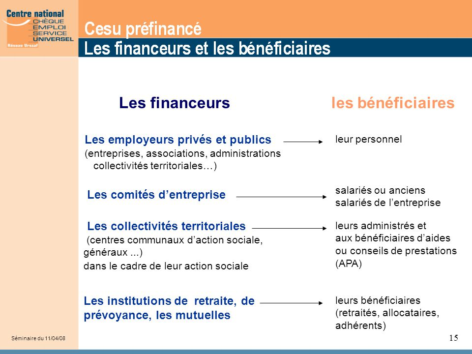 15 Les financeursles bénéficiaires Les employeurs privés et publics (entreprises, associations, administrations collectivités territoriales…) Les comi
