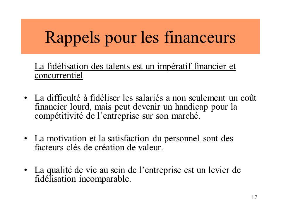 17 Rappels pour les financeurs La fidélisation des talents est un impératif financier et concurrentiel La difficulté à fidéliser les salariés a non seulement un coût financier lourd, mais peut devenir un handicap pour la compétitivité de l'entreprise sur son marché.