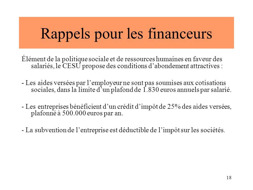 18 Rappels pour les financeurs Élément de la politique sociale et de ressources humaines en faveur des salariés, le CESU propose des conditions d'abondement attractives : - Les aides versées par l'employeur ne sont pas soumises aux cotisations sociales, dans la limite d'un plafond de 1.830 euros annuels par salarié.
