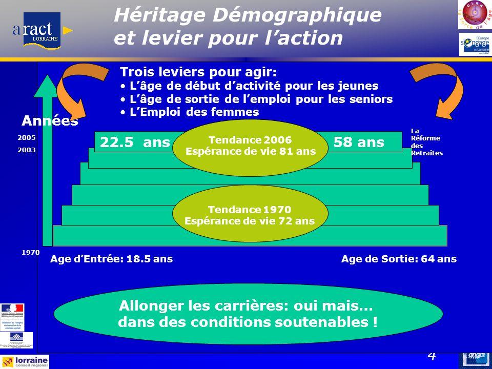 4 Héritage Démographique et levier pour l'action Age d'Entrée: 18.5 ansAge de Sortie: 64 ans 22.5 ans58 ans 2005 1970 Années 2003 La Réforme des Retra