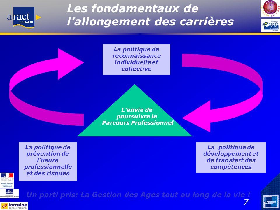 7 La politique de prévention de l'usure professionnelle et des risques La politique de développement et de transfert des compétences La politique de r