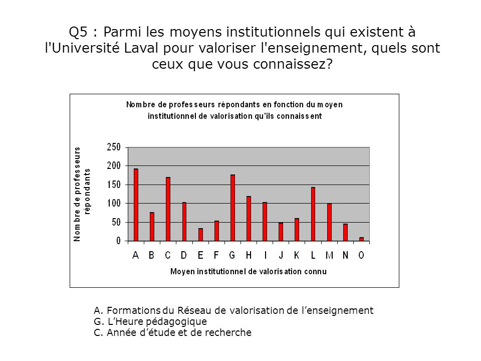 Q5 : Parmi les moyens institutionnels qui existent à l'Université Laval pour valoriser l'enseignement, quels sont ceux que vous connaissez? A. Formati