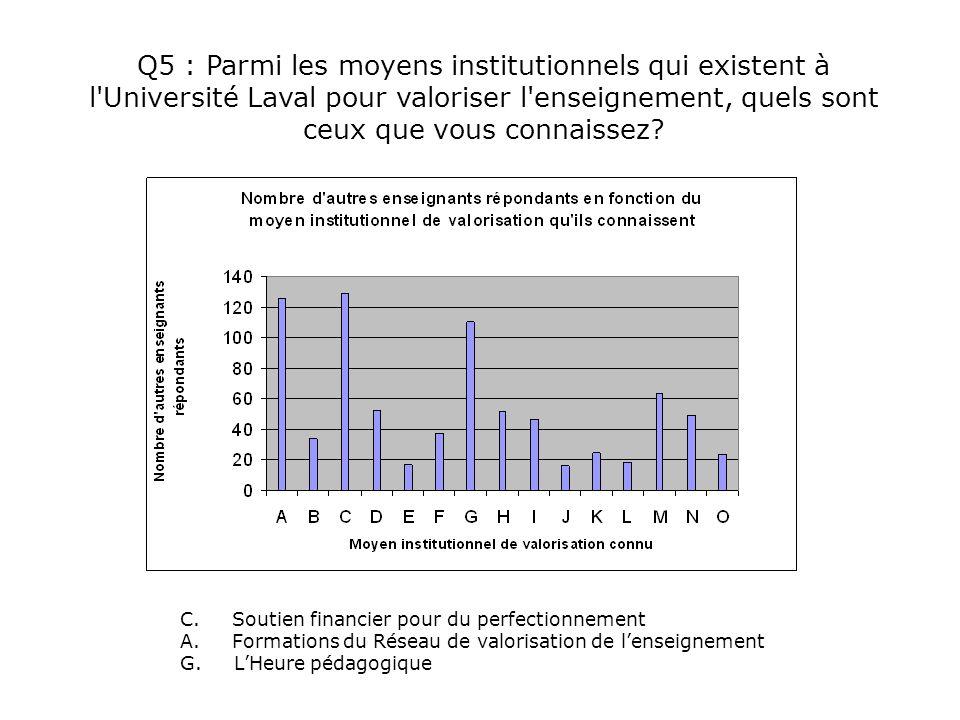 Q5 : Parmi les moyens institutionnels qui existent à l'Université Laval pour valoriser l'enseignement, quels sont ceux que vous connaissez? C. Soutien