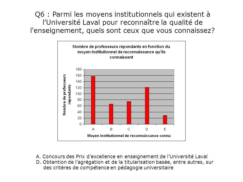 Q6 : Parmi les moyens institutionnels qui existent à l'Université Laval pour reconnaître la qualité de l'enseignement, quels sont ceux que vous connai