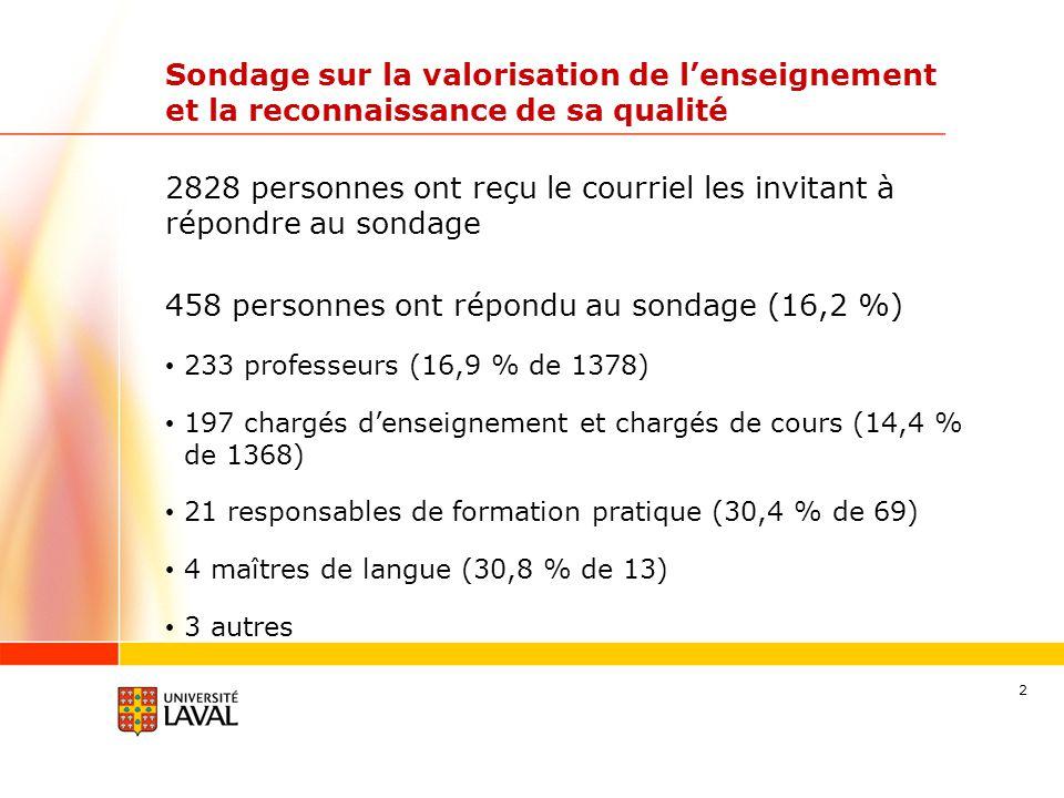 2 Sondage sur la valorisation de l'enseignement et la reconnaissance de sa qualité 458 personnes ont répondu au sondage (16,2 %) 233 professeurs (16,9 % de 1378) 197 chargés d'enseignement et chargés de cours (14,4 % de 1368) 21 responsables de formation pratique (30,4 % de 69) 4 maîtres de langue (30,8 % de 13) 3 autres 2828 personnes ont reçu le courriel les invitant à répondre au sondage